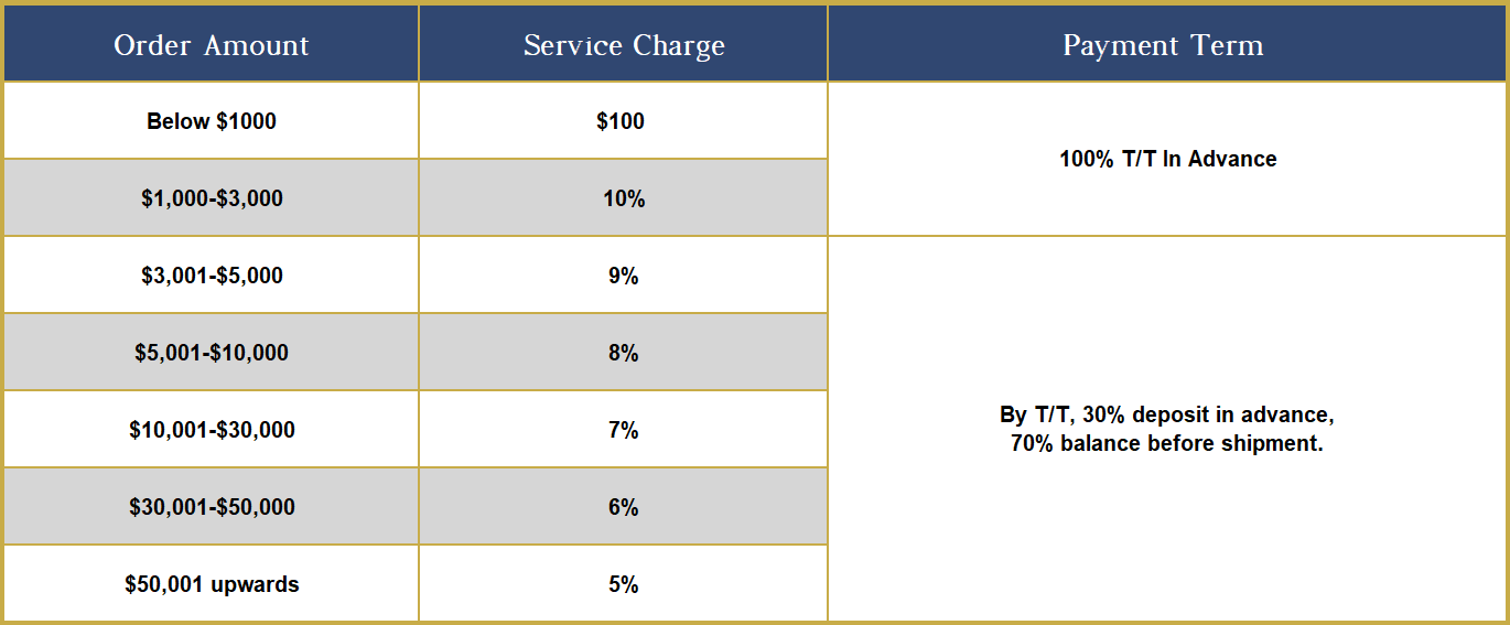 Blingsourcing Service Charge