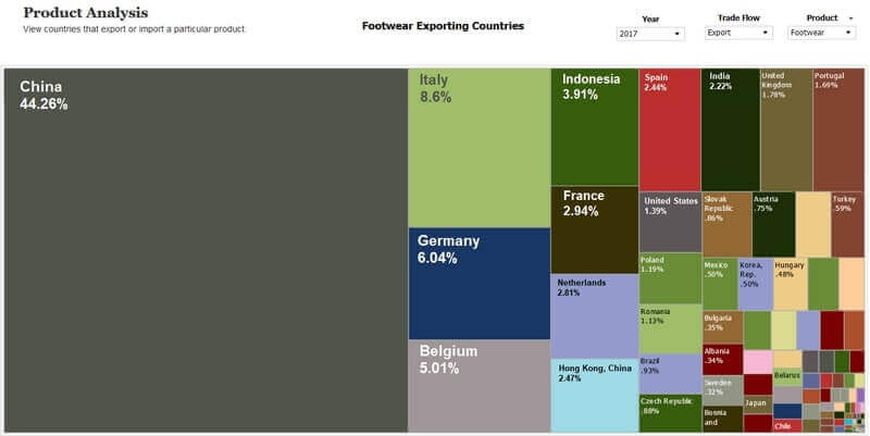 Footwear export countries